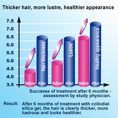Silica Research: Thicker hair, more lustre, healthier appearance